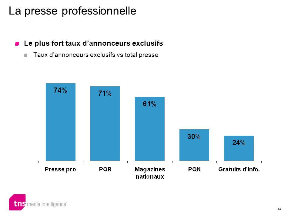 14 La presse professionnelle Le plus fort taux dannonceurs exclusifs Taux dannonceurs exclusifs vs total presse