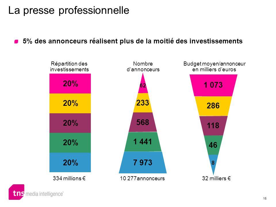 15 La presse professionnelle 5% des annonceurs réalisent plus de la moitié des investissements 334 millions 10 277annonceurs32 milliers Répartition de