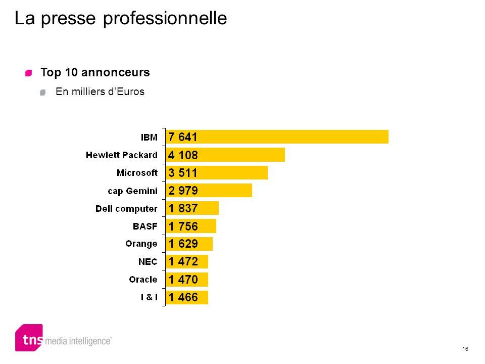 16 La presse professionnelle Top 10 annonceurs En milliers dEuros