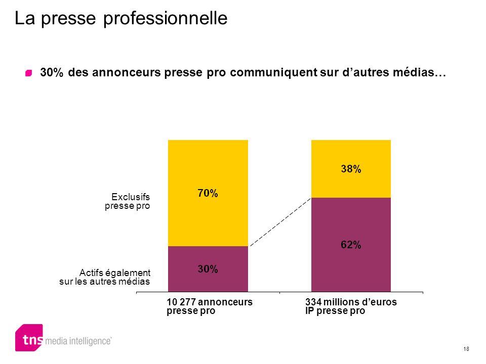 18 La presse professionnelle 10 277 annonceurs presse pro 334 millions deuros IP presse pro Exclusifs presse pro Actifs également sur les autres média