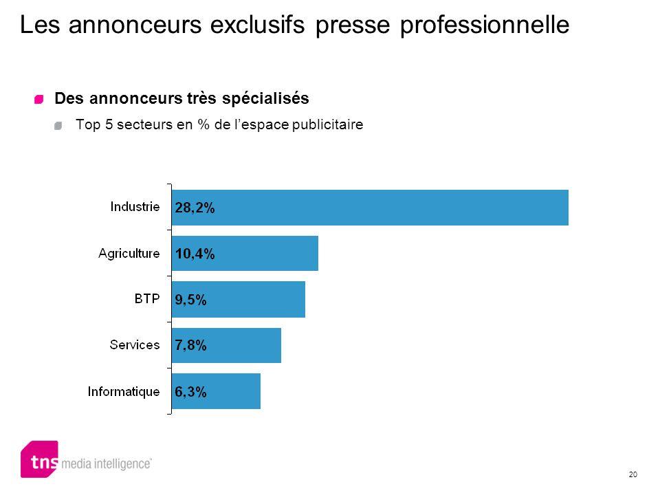 20 Des annonceurs très spécialisés Top 5 secteurs en % de lespace publicitaire Les annonceurs exclusifs presse professionnelle