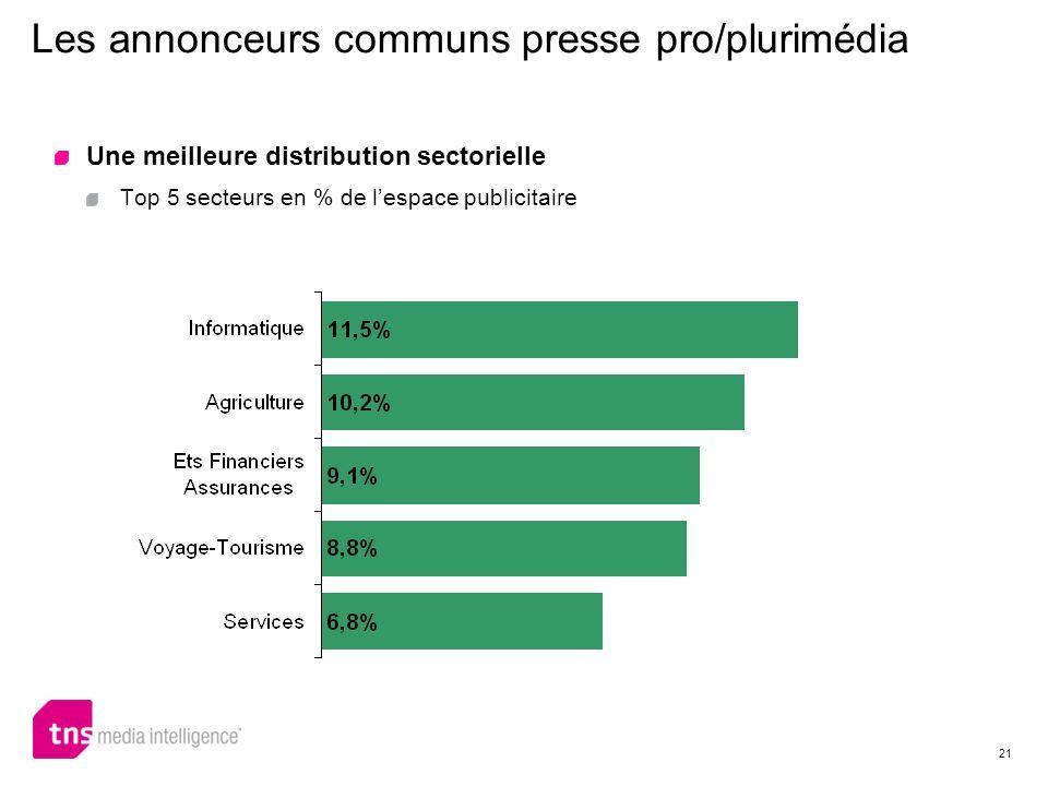 21 Une meilleure distribution sectorielle Top 5 secteurs en % de lespace publicitaire Les annonceurs communs presse pro/plurimédia