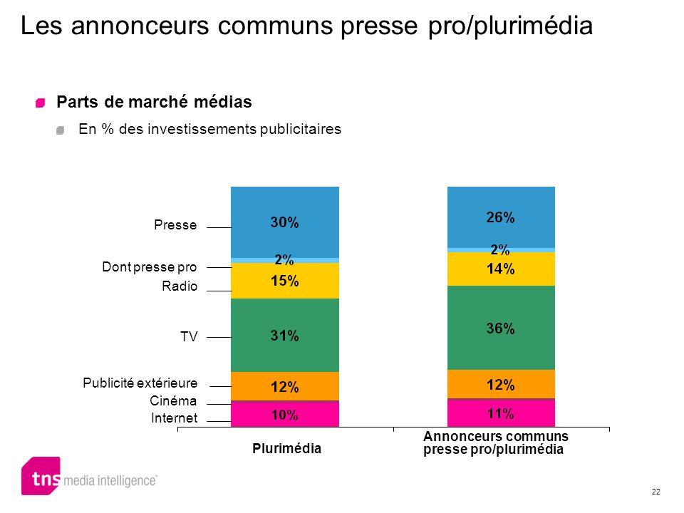22 Annonceurs communs presse pro/plurimédia Dont presse pro Radio TV Publicité extérieure Cinéma Presse Internet Plurimédia Parts de marché médias En