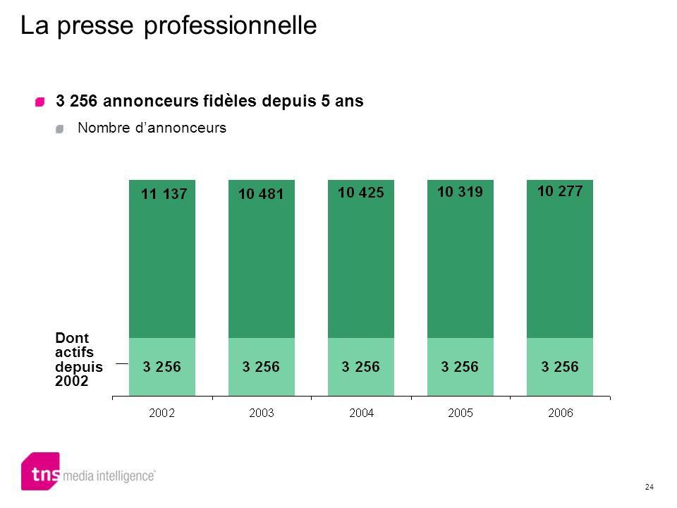 24 La presse professionnelle Dont actifs depuis 2002 3 256 annonceurs fidèles depuis 5 ans Nombre dannonceurs