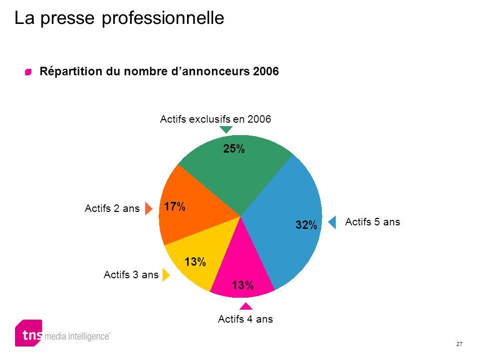 27 La presse professionnelle Actifs exclusifs en 2006 Actifs 2 ans Actifs 3 ans Actifs 4 ans Actifs 5 ans Répartition du nombre dannonceurs 2006