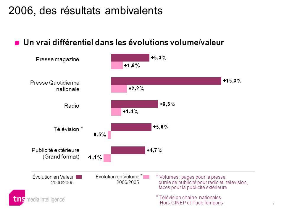 7 2006, des résultats ambivalents Un vrai différentiel dans les évolutions volume/valeur Presse magazine Presse Quotidienne nationale Radio Télévision