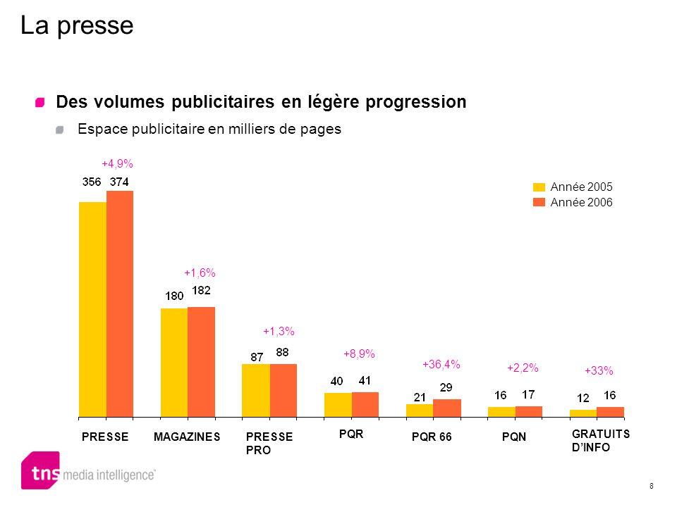 8 La presse +1,6% +36,4% +2,2% +8,9% +1,3% +4,9% +33% Des volumes publicitaires en légère progression Espace publicitaire en milliers de pages PRESSEM