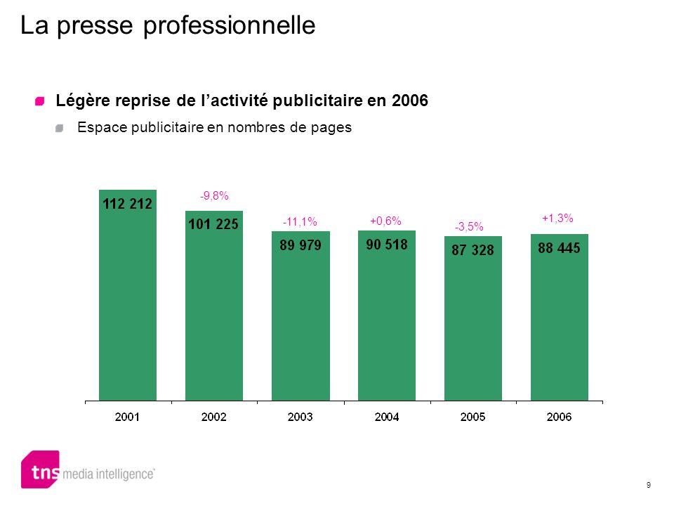 9 Légère reprise de lactivité publicitaire en 2006 Espace publicitaire en nombres de pages La presse professionnelle -9,8% -11,1% +0,6% -3,5% +1,3%