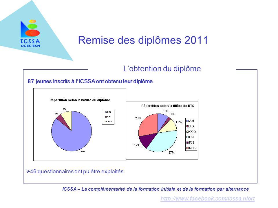 ICSSA – La complémentarité de la formation initiale et de la formation par alternance http://www.facebook.com/icssa.niort Remise des diplômes 2011 87