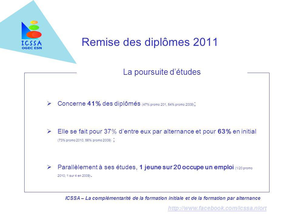 ICSSA – La complémentarité de la formation initiale et de la formation par alternance http://www.facebook.com/icssa.niort Remise des diplômes 2011 La