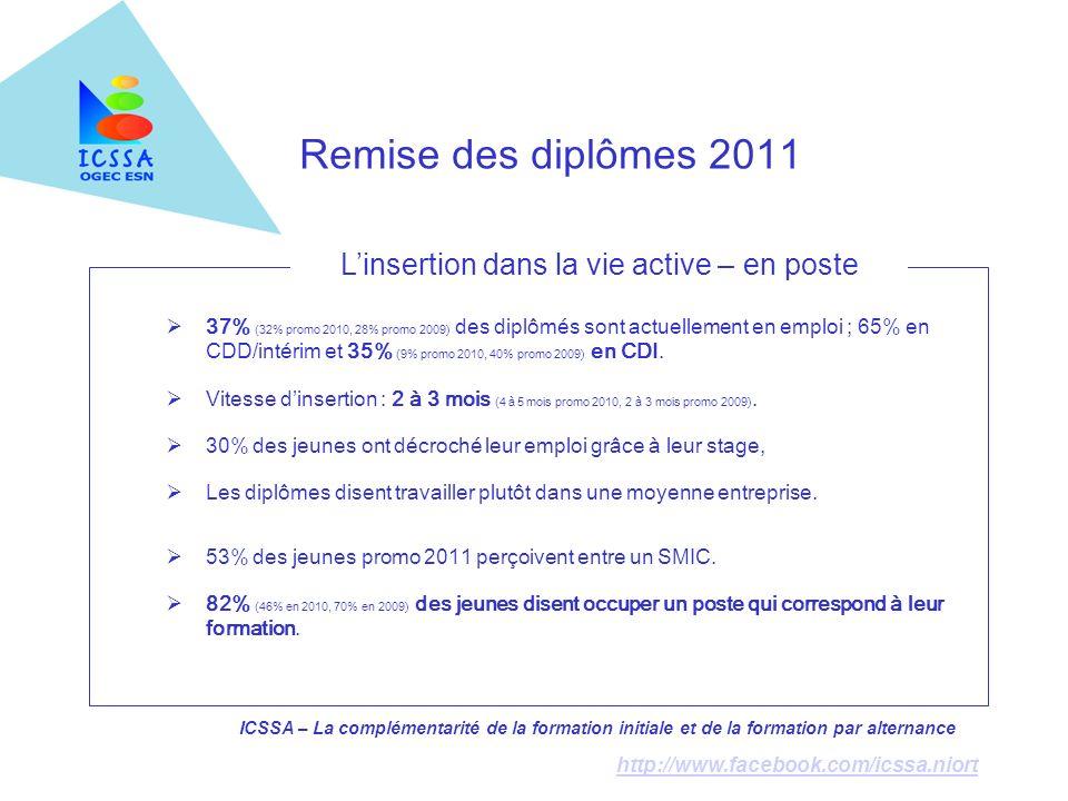 ICSSA – La complémentarité de la formation initiale et de la formation par alternance http://www.facebook.com/icssa.niort Remise des diplômes 2011 37%