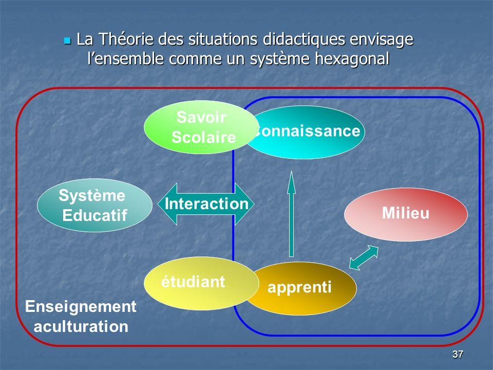 37 La Théorie des situations didactiques envisage lensemble comme un système hexagonal La Théorie des situations didactiques envisage lensemble comme