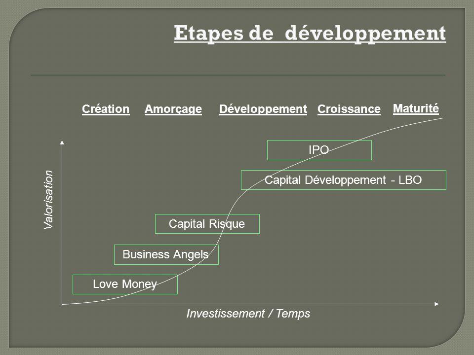Love Money Business Angels Capital Risque Amorçage Capital Développement - LBO Investissement / Temps Valorisation CréationDéveloppementCroissance Maturité IPO