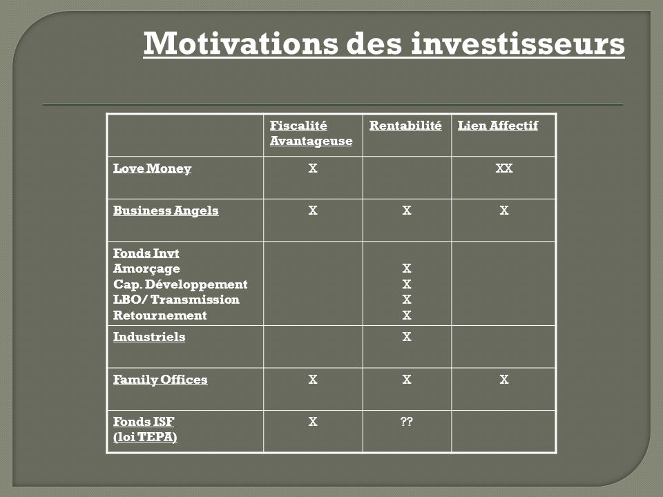 Motivations des investisseurs Fiscalité Avantageuse RentabilitéLien Affectif Love MoneyXXX Business AngelsXXX Fonds Invt Amorçage Cap. Développement L