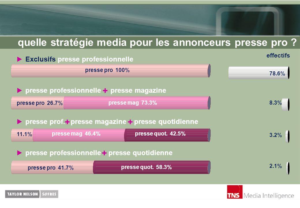 quelle stratégie media pour les annonceurs presse pro ? effectifs presse prof. presse magazine presse quotidienne 78.6% 8.3% 3.2% 2.1% presse pro 100%
