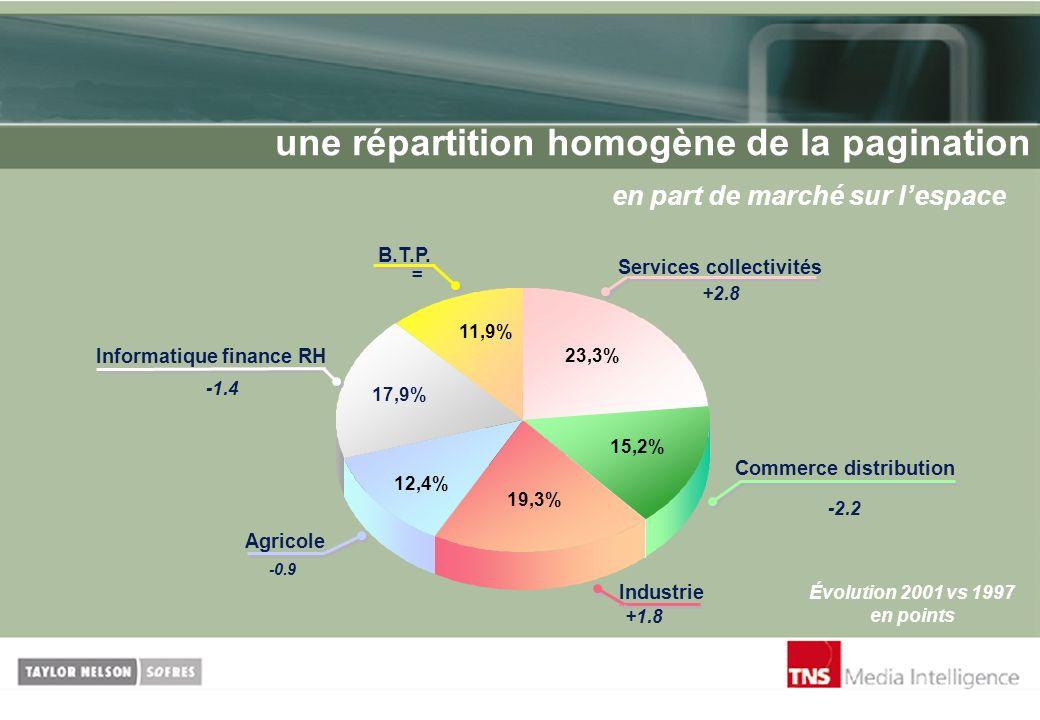 une répartition homogène de la pagination en part de marché sur lespace Évolution 2001 vs 1997 en points 11,9% 17,9% 12,4% 19,3% 15,2% 23,3% Services