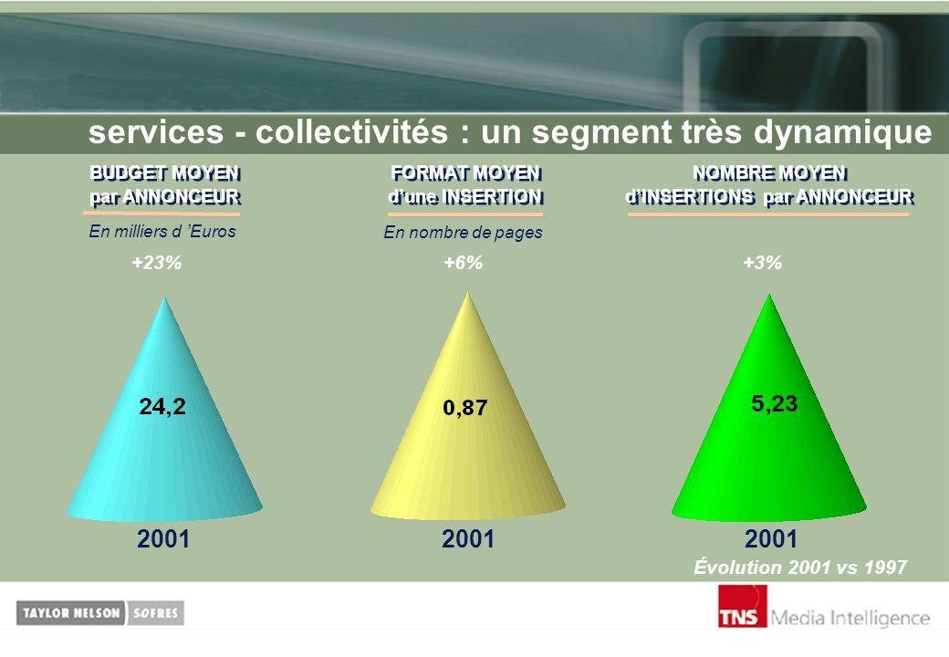 services - collectivités : un segment très dynamique +23%+6%+3% Évolution 2001 vs 1997 BUDGET MOYEN par ANNONCEUR BUDGET MOYEN par ANNONCEUR En millie