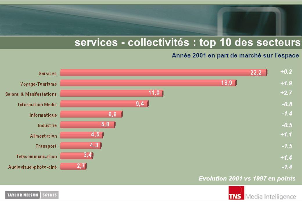 services - collectivités : top 10 des secteurs Année 2001 en part de marché sur lespace Evolution 2001 vs 1997 en points +0.2 +1.9 +2.7 -1.4 -0.8 -0.5