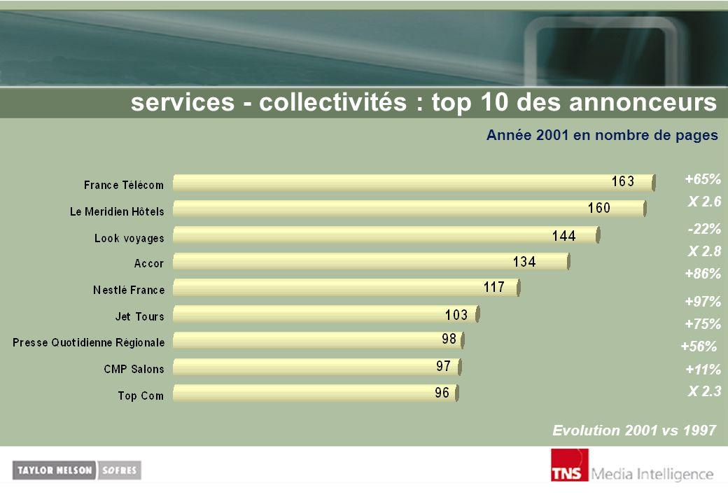services - collectivités : top 10 des annonceurs Année 2001 en nombre de pages Evolution 2001 vs 1997 +65% X 2.6 -22% X 2.8 +97% +86% +75% +56% +11% X