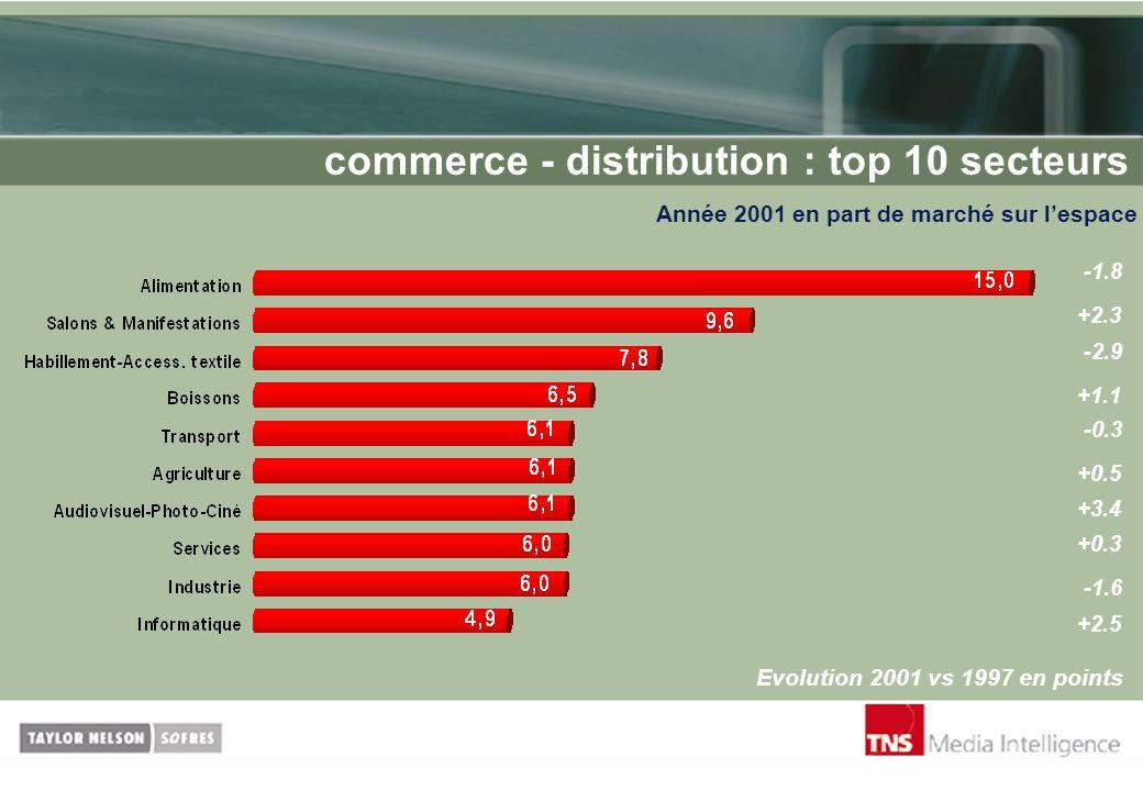 commerce - distribution : top 10 secteurs Année 2001 en part de marché sur lespace Evolution 2001 vs 1997 en points -1.8 +2.3 -2.9 -0.3 +1.1 +0.5 +3.4
