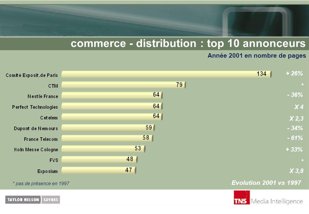 commerce - distribution : top 10 annonceurs Année 2001 en nombre de pages Evolution 2001 vs 1997 + 26% * - 36% X 4 - 34% X 2,3 - 61% + 33% * X 3,8 * p