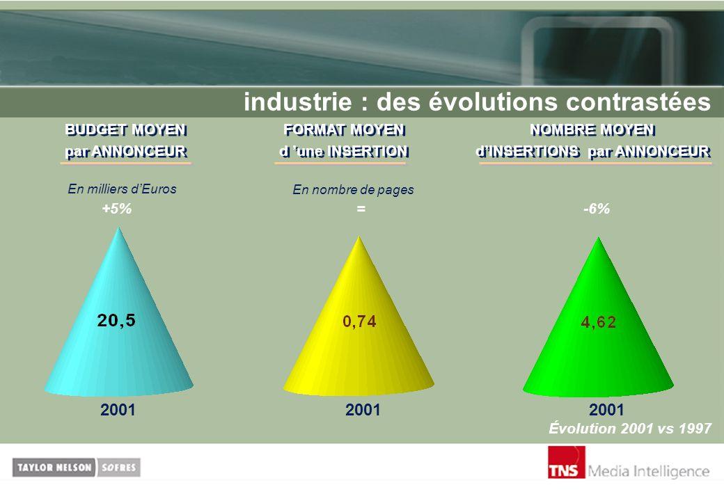 industrie : des évolutions contrastées +5%=-6% Évolution 2001 vs 1997 En milliers dEuros En nombre de pages BUDGET MOYEN par ANNONCEUR BUDGET MOYEN pa