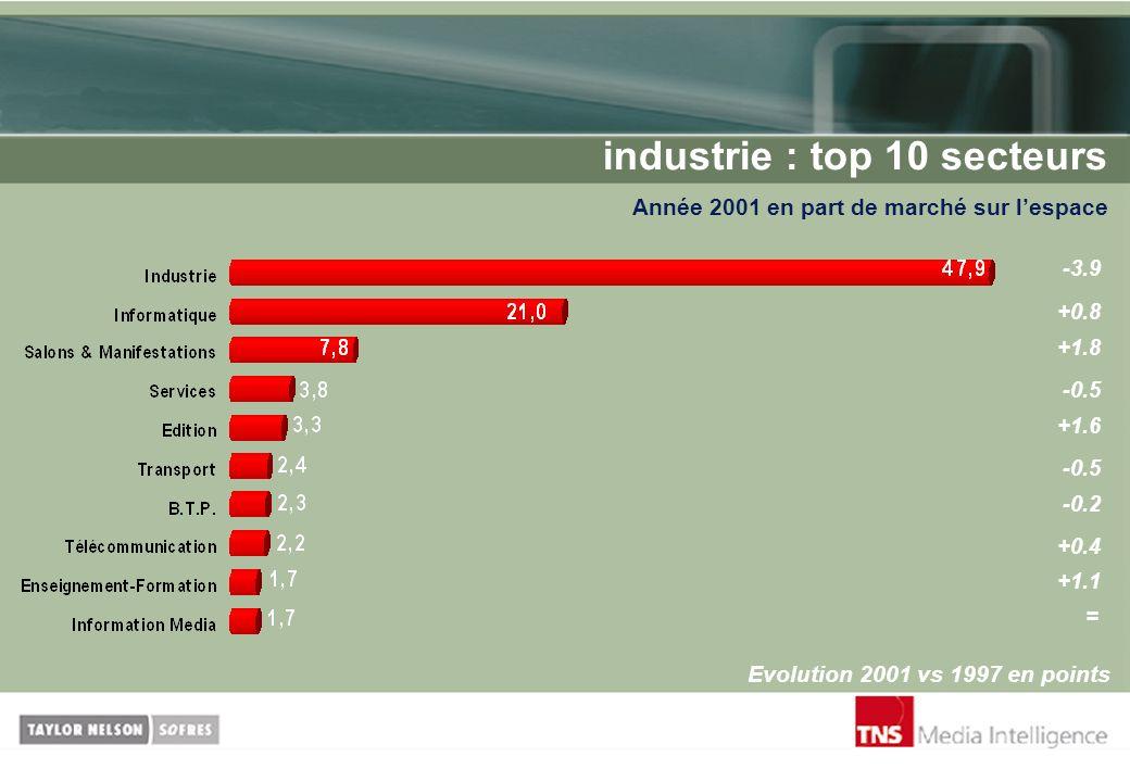 industrie : top 10 secteurs Année 2001 en part de marché sur lespace Evolution 2001 vs 1997 en points -3.9 +0.8 -0.5 +1.8 +1.6 -0.5 -0.2 +0.4 +1.1 =
