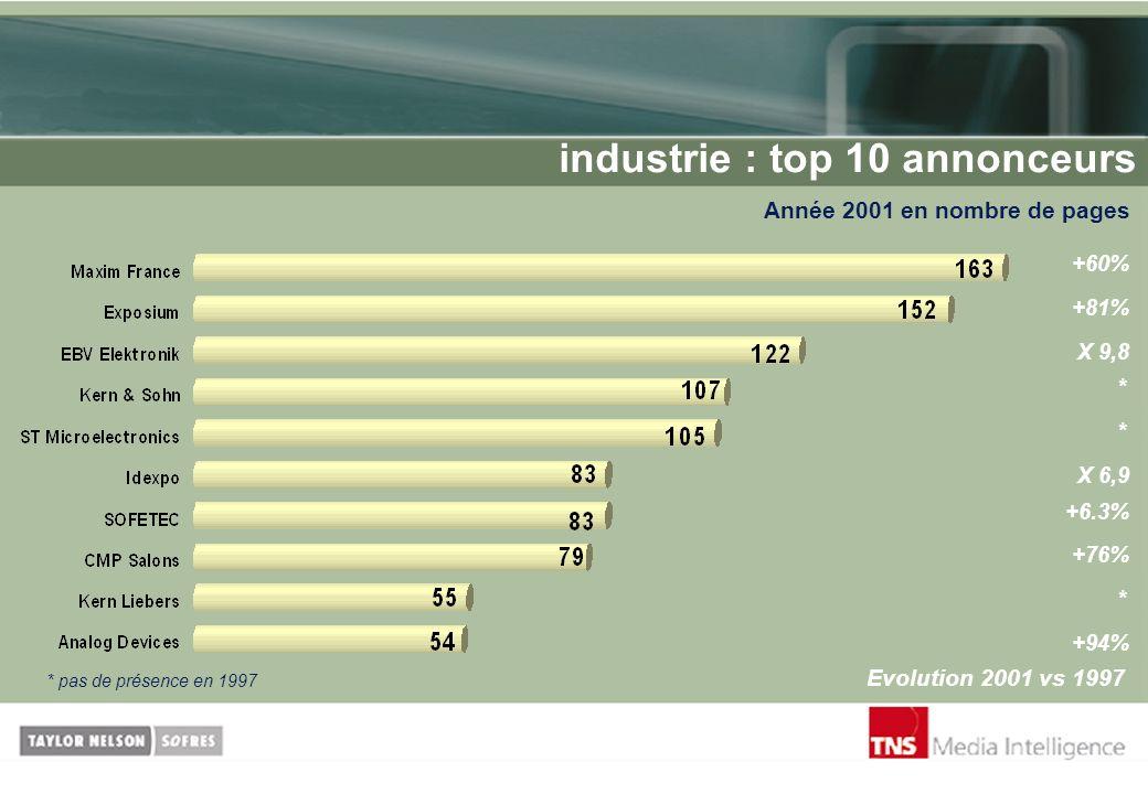 industrie : top 10 annonceurs Année 2001 en nombre de pages Evolution 2001 vs 1997 +60% +81% X 9,8 * X 6,9 * +6.3% +94% +76% * * pas de présence en 19