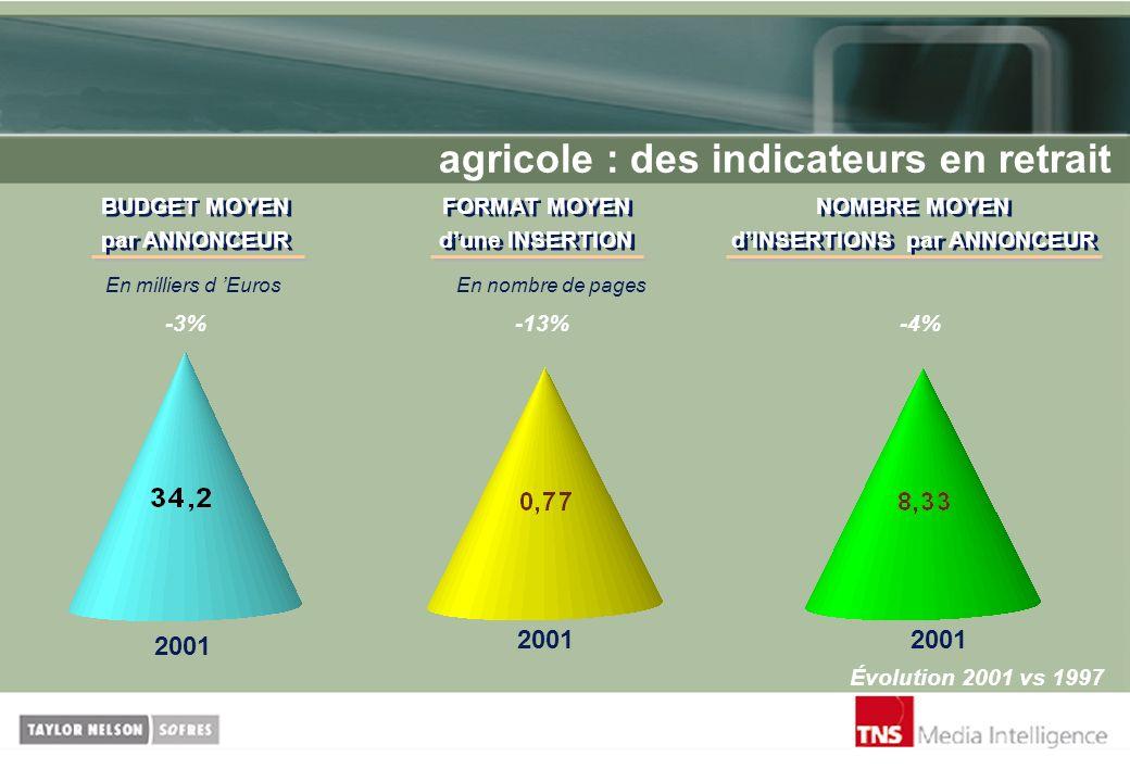 agricole : des indicateurs en retrait -3%-4%-13% Évolution 2001 vs 1997 2001 BUDGET MOYEN par ANNONCEUR BUDGET MOYEN par ANNONCEUR En milliers d Euros