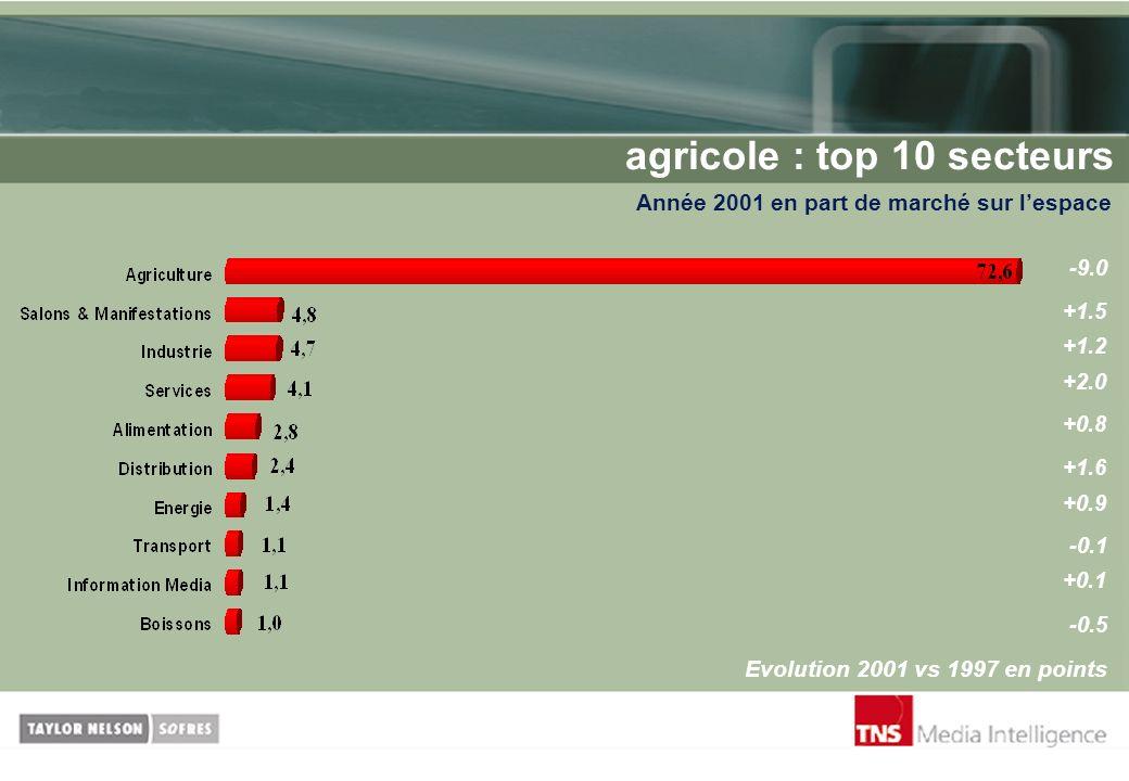 agricole : top 10 secteurs Année 2001 en part de marché sur lespace Evolution 2001 vs 1997 en points -9.0 +1.5 +1.2 +2.0 +0.8 +1.6 +0.9 -0.1 +0.1 -0.5
