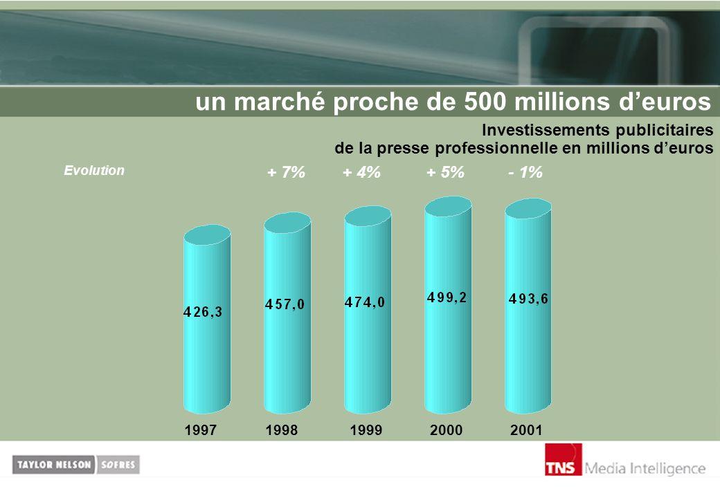 Investissements publicitaires de la presse professionnelle en millions deuros un marché proche de 500 millions deuros 19971998199920002001 + 4%+ 7%+ 5