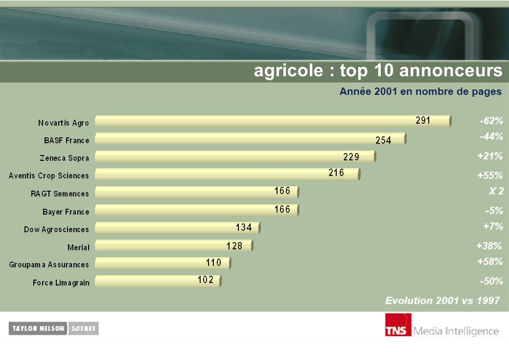 agricole : top 10 annonceurs Année 2001 en nombre de pages Evolution 2001 vs 1997 -62% -44% +21% +55% -5% X 2 +7% +38% +58% -50%