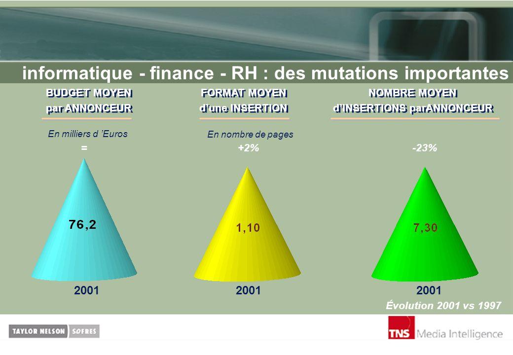 informatique - finance - RH : des mutations importantes Évolution 2001 vs 1997 2001 =+2%-23% BUDGET MOYEN par ANNONCEUR BUDGET MOYEN par ANNONCEUR En