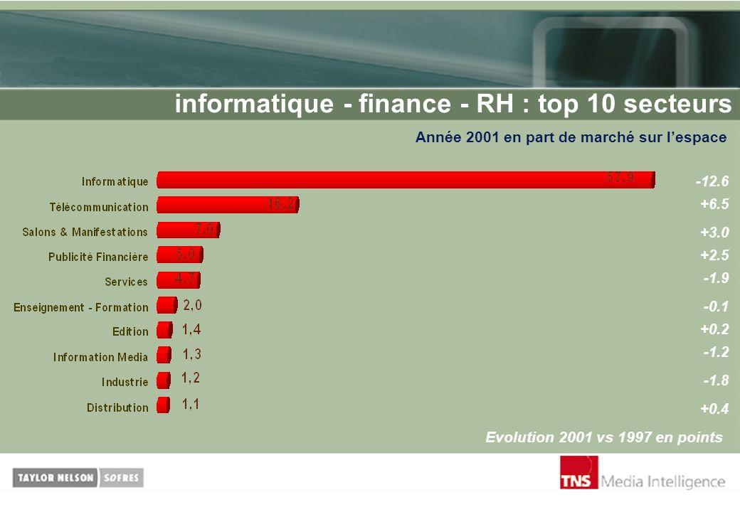 informatique - finance - RH : top 10 secteurs Année 2001 en part de marché sur lespace Evolution 2001 vs 1997 en points -12.6 +6.5 +3.0 -1.9 +2.5 -0.1