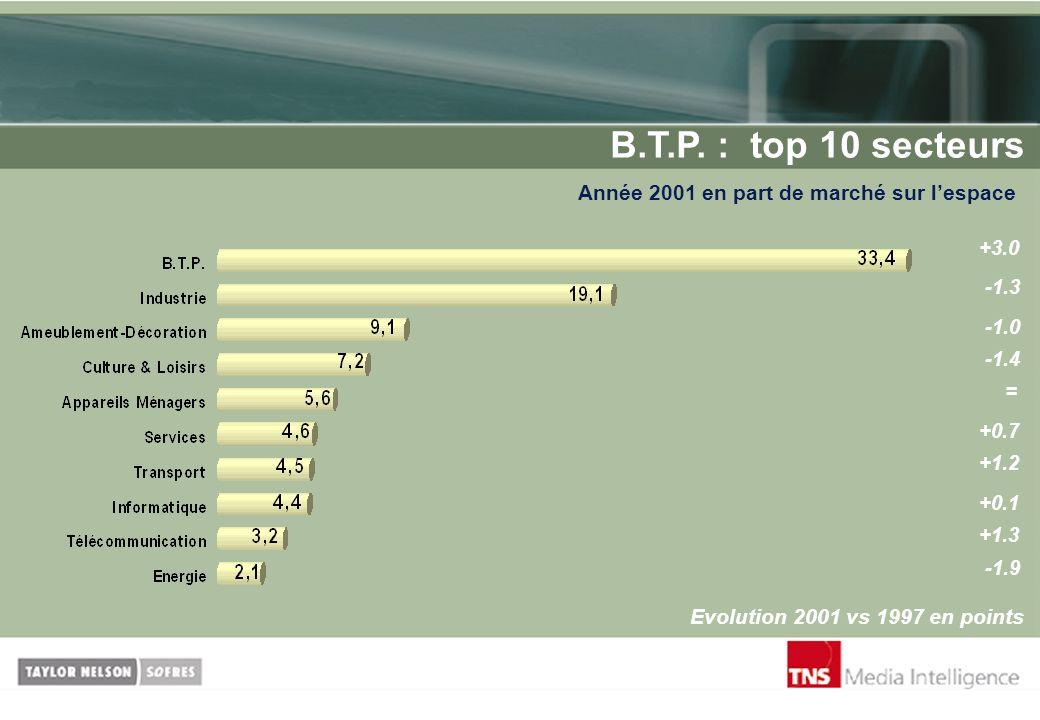 B.T.P. : top 10 secteurs Année 2001 en part de marché sur lespace Evolution 2001 vs 1997 en points +3.0 -1.3 = -1.4 +0.7 +1.2 +0.1 +1.3 -1.9