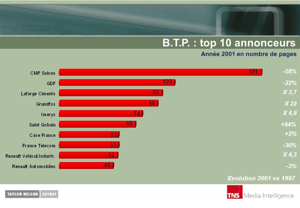 B.T.P. : top 10 annonceurs Année 2001 en nombre de pages Evolution 2001 vs 1997 -58% +2% -22% X 3,7 -3% X 22 X 4,9 +94% -30% X 4,3