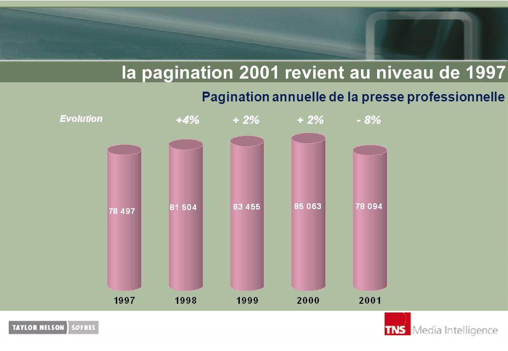 la pagination 2001 revient au niveau de 1997 Pagination annuelle de la presse professionnelle - 8% +4% + 2% Evolution