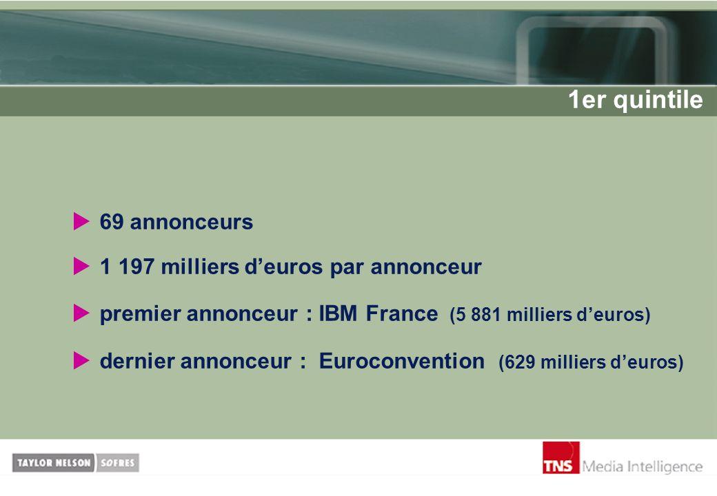 69 annonceurs 1 197 milliers deuros par annonceur premier annonceur : IBM France (5 881 milliers deuros) dernier annonceur : Euroconvention (629 milli