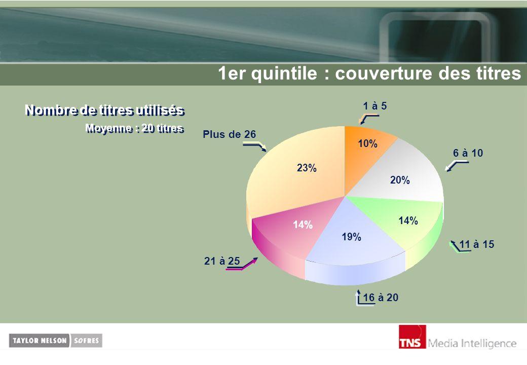 1er quintile : couverture des titres Nombre de titres utilisés Moyenne : 20 titres 10% 20% 14% 19% 23% 14% Plus de 26 1 à 5 6 à 10 11 à 15 16 à 20 21