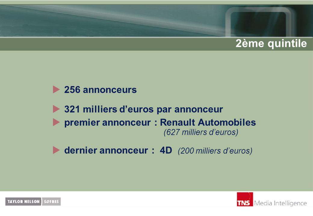 256 annonceurs 321 milliers deuros par annonceur premier annonceur : Renault Automobiles (627 milliers deuros) dernier annonceur : 4D (200 milliers de