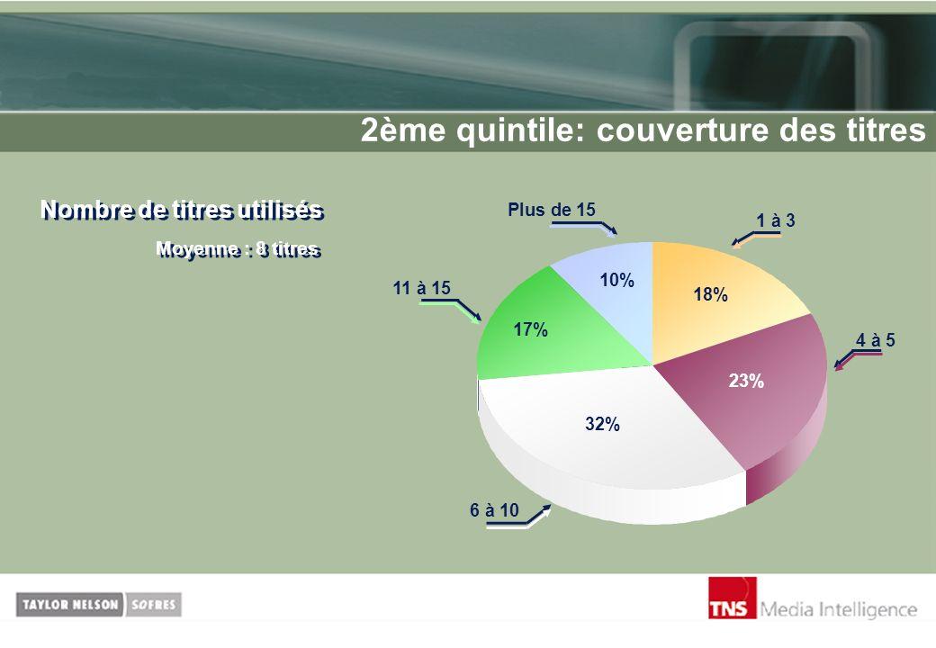 2ème quintile: couverture des titres Nombre de titres utilisés Moyenne : 8 titres 18% 23% 10% 17% 32% 1 à 3 4 à 5 6 à 10 11 à 15 Plus de 15