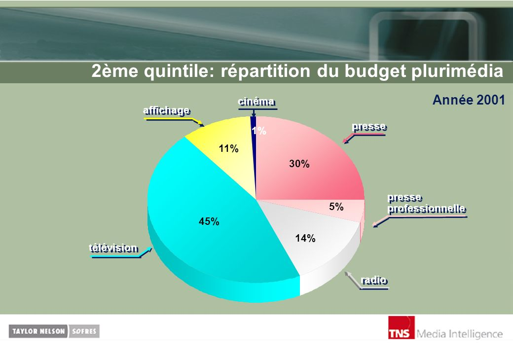 2ème quintile: répartition du budget plurimédia Année 2001 5% 11% 45% 14% 30% radio télévision cinéma 1% affichage presse presse professionnelle
