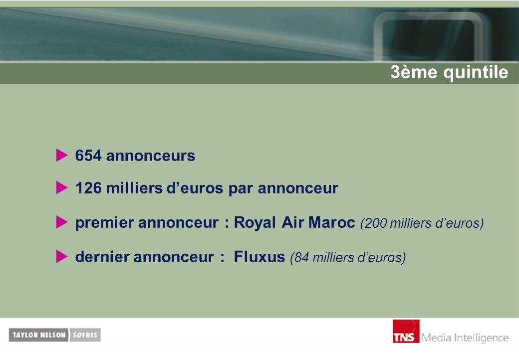 654 annonceurs 126 milliers deuros par annonceur premier annonceur : Royal Air Maroc (200 milliers deuros) dernier annonceur : Fluxus (84 milliers deu