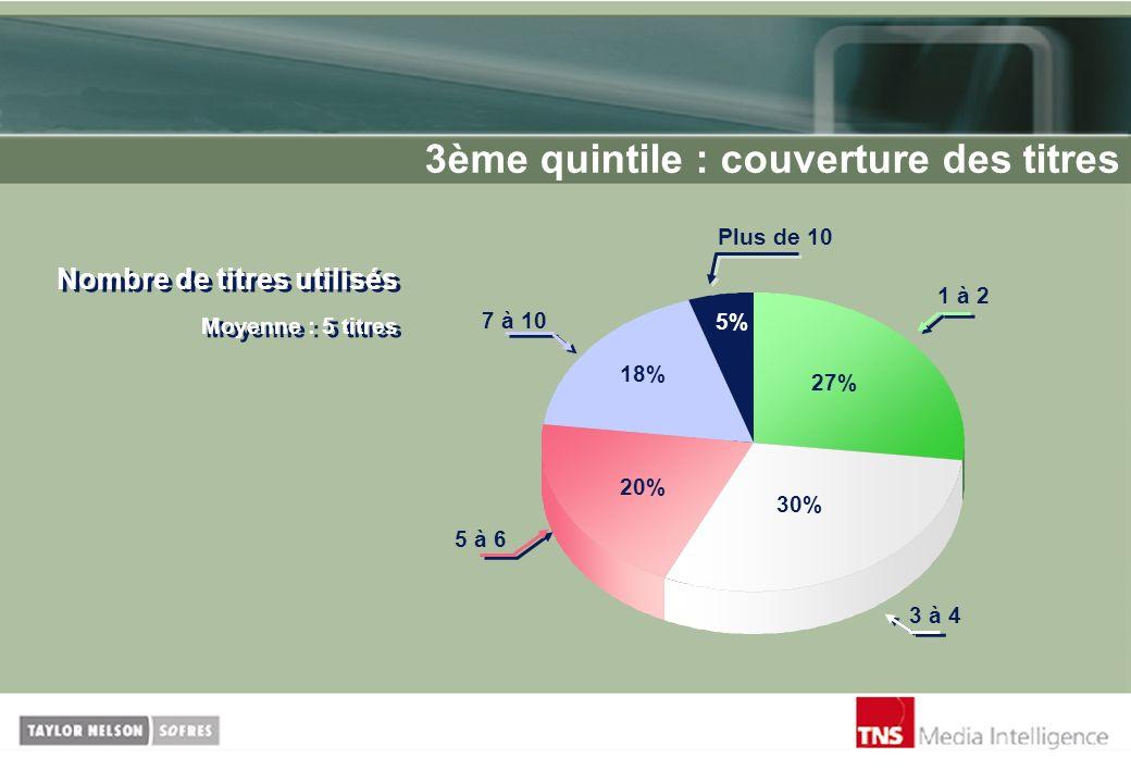 3ème quintile : couverture des titres Nombre de titres utilisés Moyenne : 5 titres 27% 5% 18% 20% 1 à 2 7 à 10 Plus de 10 3 à 4 30% 5 à 6