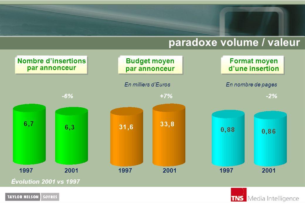 paradoxe volume / valeur -6%+7%-2% En milliers dEurosEn nombre de pages Nombre dinsertions par annonceur Format moyen dune insertion Budget moyen par