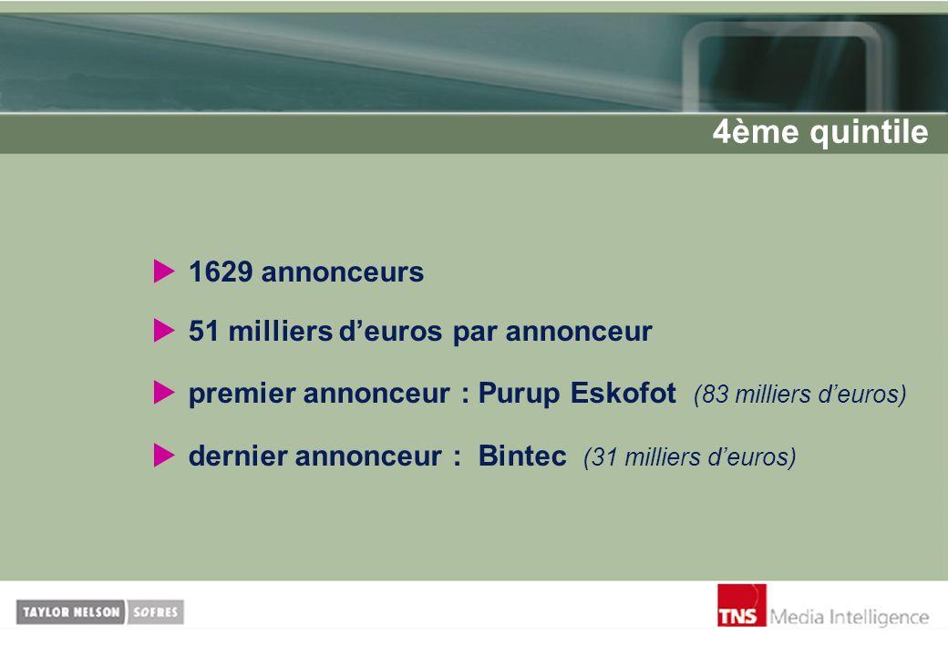 1629 annonceurs 51 milliers deuros par annonceur premier annonceur : Purup Eskofot (83 milliers deuros) dernier annonceur : Bintec (31 milliers deuros