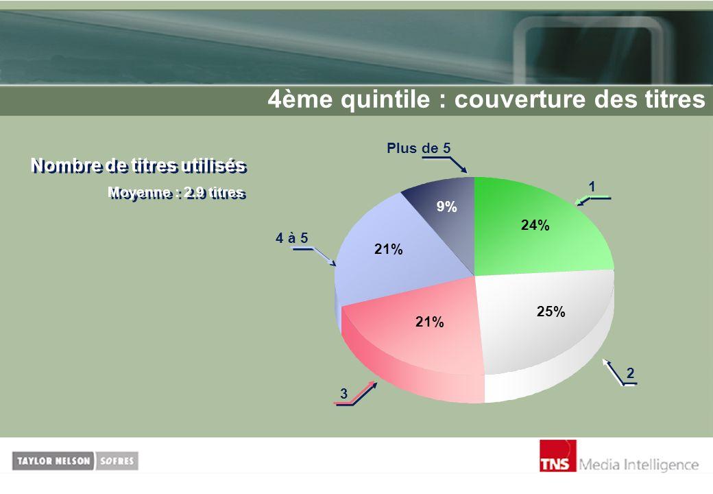 4ème quintile : couverture des titres Nombre de titres utilisés Moyenne : 2.9 titres 9% 25% 21% 24% 3 4 à 5 2 Plus de 5 1
