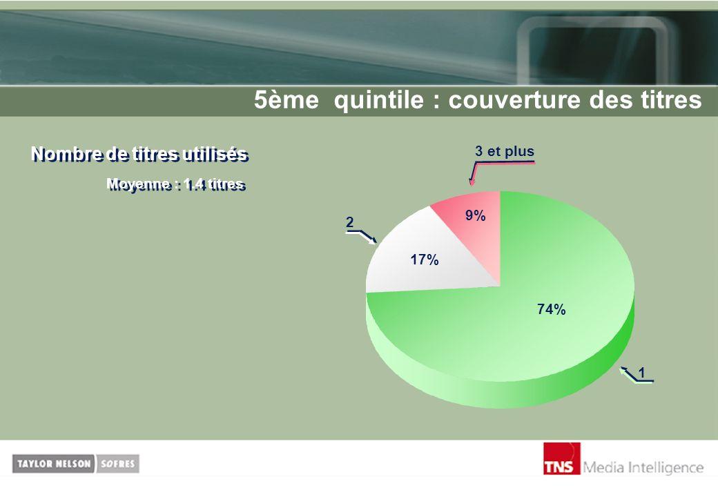 5ème quintile : couverture des titres Nombre de titres utilisés Moyenne : 1.4 titres 74% 9% 17% 3 et plus 1 2
