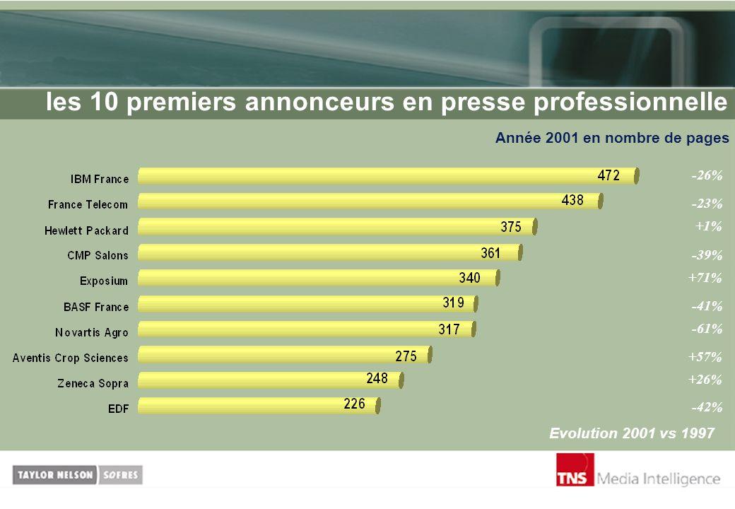 les 10 premiers annonceurs en presse professionnelle Année 2001 en nombre de pages Evolution 2001 vs 1997 -26% -23% +1% -39% -41% +71% -61% +57% +26%