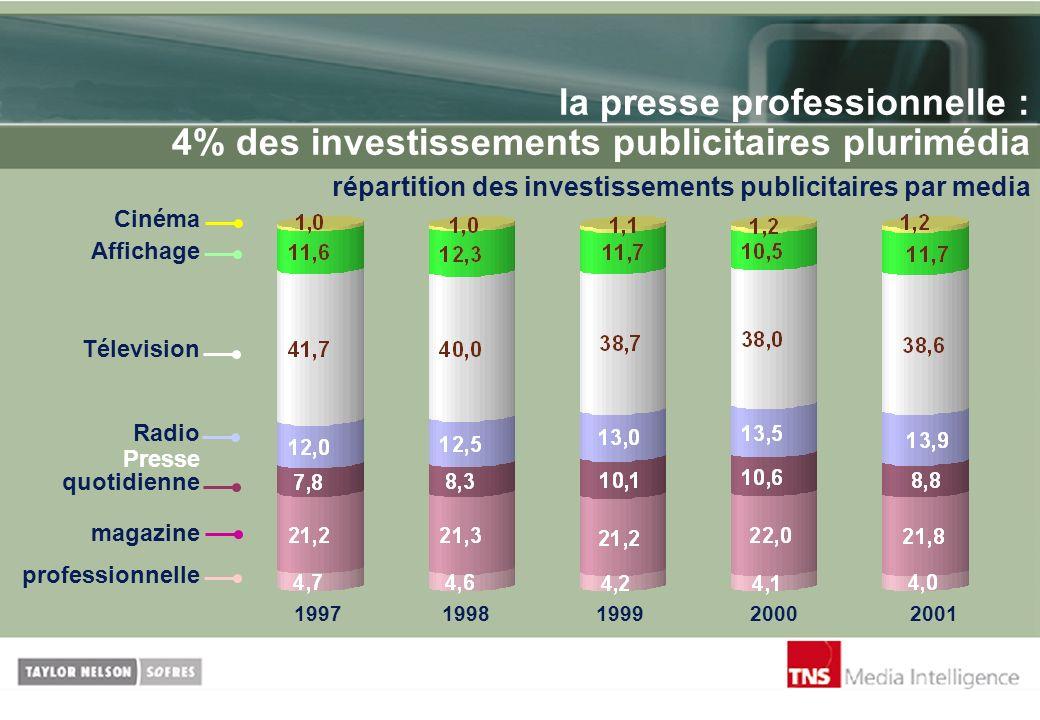 la presse professionnelle : 4% des investissements publicitaires plurimédia répartition des investissements publicitaires par media Cinéma Affichage T
